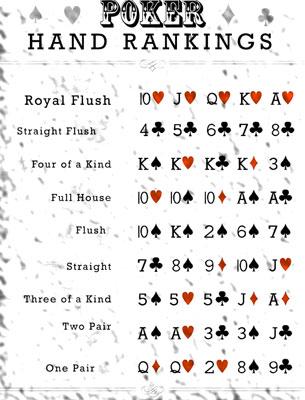Poker Hand Hankings Chart